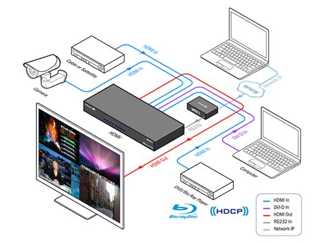 multi viewer hdmv multiviewer smartavismartavi