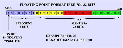 float format ieee 754 floating point representation of variables
