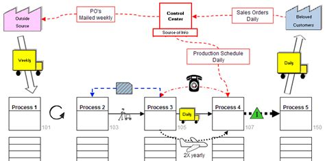 value mapping symbols visio visio value map motavera