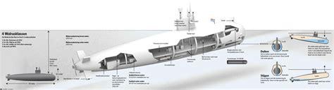 infographic - Walrusklasse onderzeeers