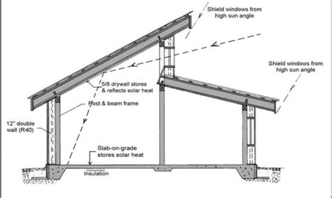 Clearstory Windows Plans Decor 15 Clerestory Roof Design Ideas House Plans 29545