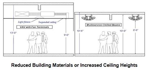Ceiling Height Regulations by Automatedbuildings Com Article Chilled Beam Application