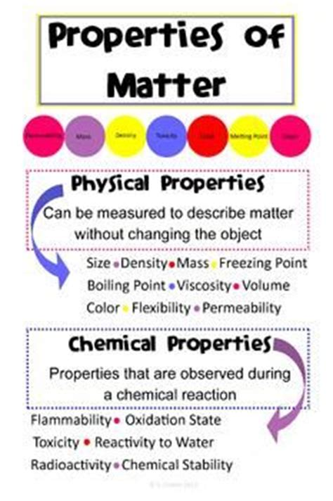 simple definition of matter 1000 images about properties of matter on