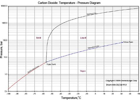 diagramme de phase co2 supercritique 3 1 chemical and physical properties global ccs institute