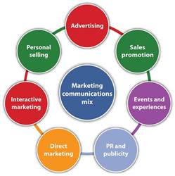 marketing communication mix model 297x300 marketing