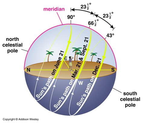s day length the summer solstice northern hemisphere s day