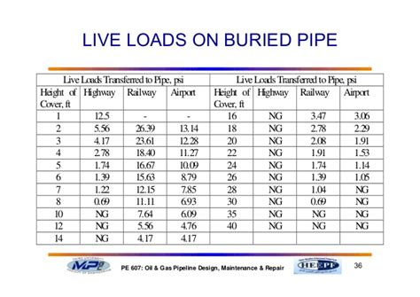 concrete pipe fill height tables part 5 structural design of pipelines