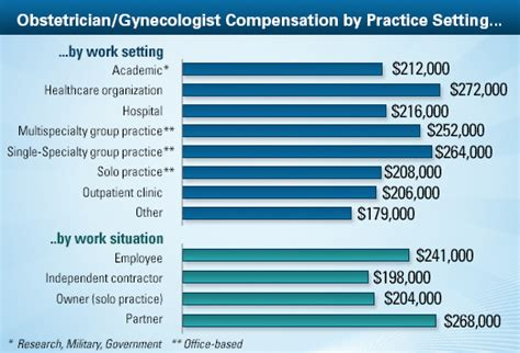 obstetrician gynecologist average salary medscape