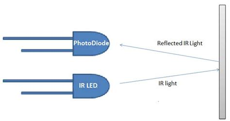 definition of infrared diode infrared photodiode 28 images define infrared diode 28 images understanding the green laser