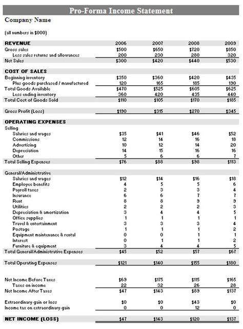 pro forma financial projections template projected income statement template projected