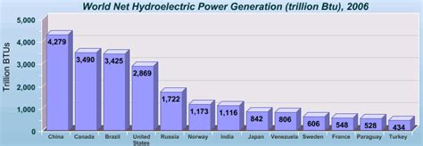 hydroelectric power water use usgs boreal forest in north america