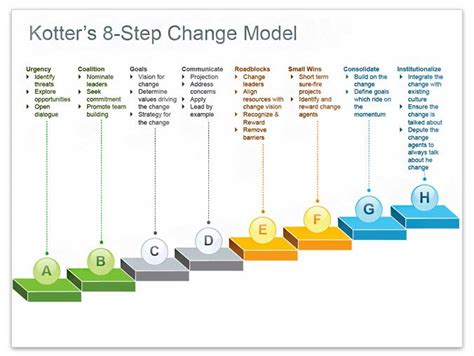 kotter change model pros and cons stuffs that matter
