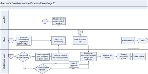 invoice workflow processes ap invoice processing workflow the