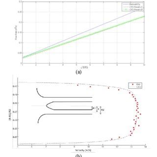 a flow rate as a function of square root of pressure difference the scientific