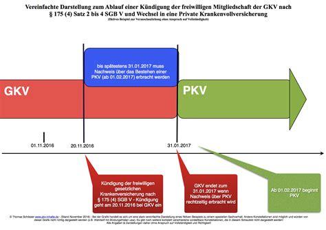 wann kann die krankenkasse wechseln pkv f 252 r angestellte wann und wie kann wechseln pkv