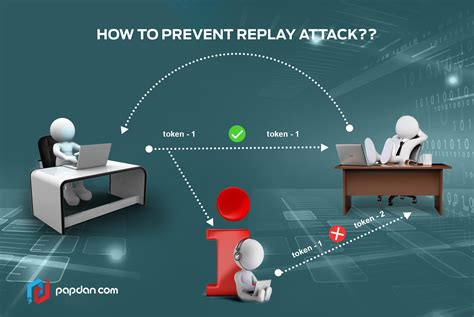 how to stop a attack how to prevent replay attacks on your website onlinemagz