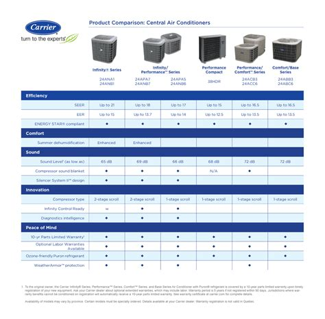 Ac Carrier carrier air conditioner infinity performance comfort