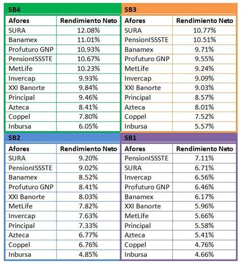 tabla afores 2016 mejores afores abril 2015 rankia