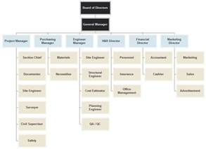 Construction Organizational Chart Template by Construction Company Organizational Chart Introduction