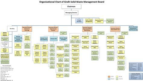 organization pattern of solid waste management organization sindh solid waste management board