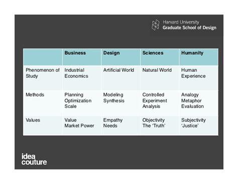design thinking harvard business review design thinking harvard business review pdf