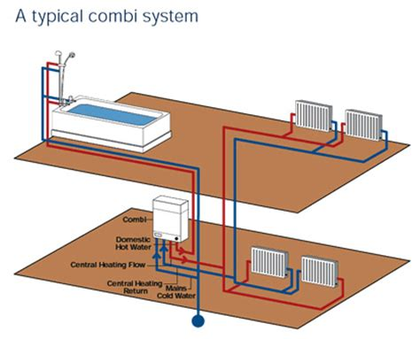 How To Plumb Central Heating by Installation Combiline