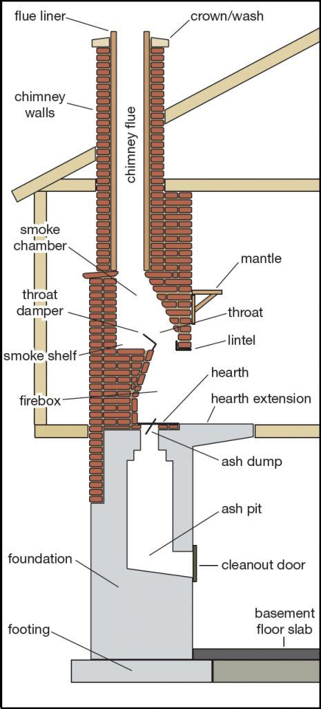 chimney diagram 17 best images about crawl space chimey on