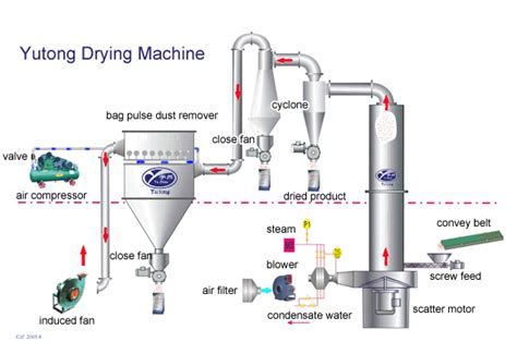 Machine A Cafe En Grains 4600 by China Flash Drying Machine Manufacturers