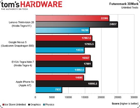 mobile phone cpu benchmark early tegra k1 benchmarks show better cpu and gpu
