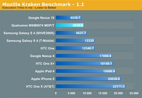 kraken bench intel z3770 vs snapdragon 800 in kraken 1 1 anandtech forums