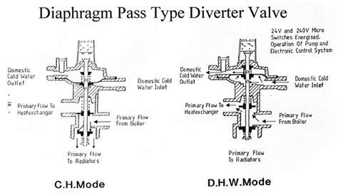wax types diagram cbbf