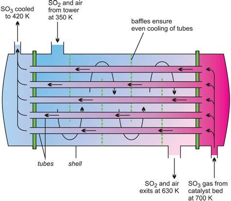 heat exchanger process flow diagram sulfuric acid production methods formula of sulfuric acid