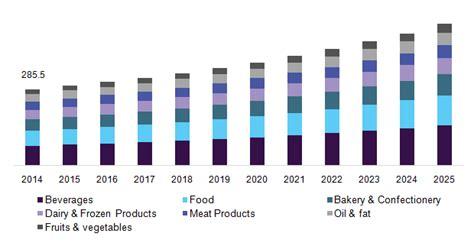 market colors food colors market size industry report