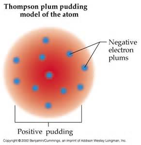 Which Hypothesis Led To The Discovery Of The Proton S Chemistry Rutherford S Gold Foil Experiment