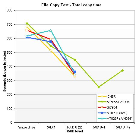 pattern test copyright chipset serial ata and raid performance comparo the tech