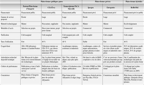 Grille D Entretien Semi Directif Exemple by Mod 232 Le D Activit 233 Dans L Instrumentation En Biotechnologies