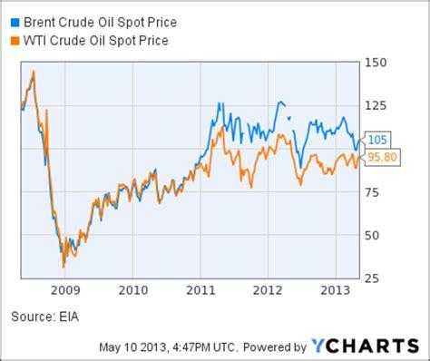 oil price chart live wti tamma capital gasoline prices