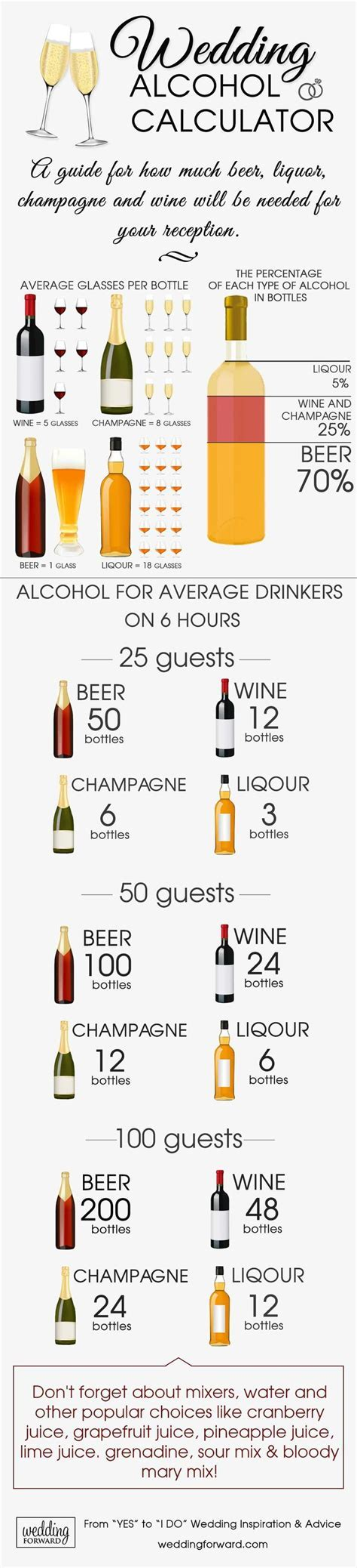 Best 25  Wedding alcohol calculator ideas on Pinterest