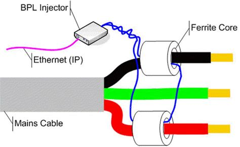 inductive coupling ethernet broadband powel line nsis special communication solutions consultant dhahran dammam