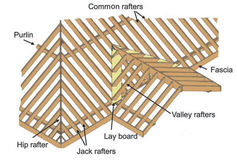 Gable Roof Structure Roof Structures Civil