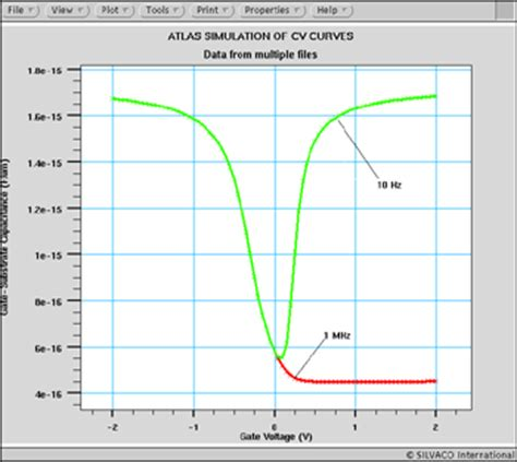mos capacitor high frequency silvaco hints tips and solutions