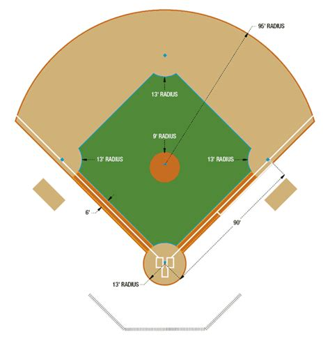 baseball infield diagram baseball field layout field dimensions guide beacon