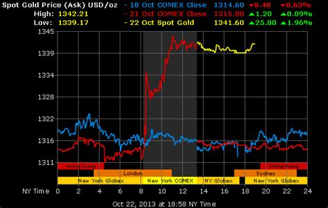 Gold Bullion 250gr B O S gold and silver bounce on poor us report