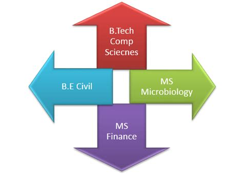 Mba Specializations List In Usa by Can You Apply To Different Specialization Or Major For Ms