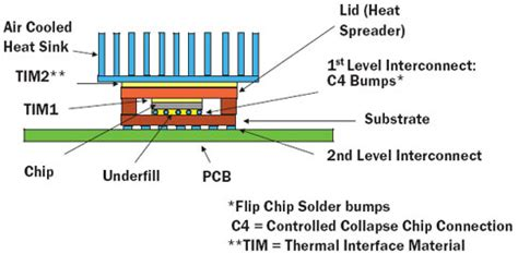 manufacturing heat sink compound packaging challenges for high heat flux devices