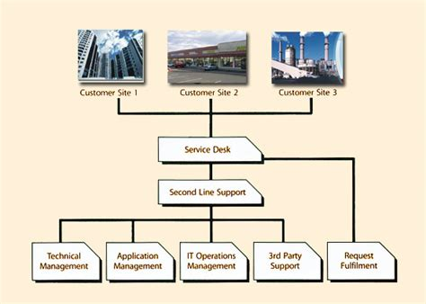 help desk organizational structure itil service desk structure pictures to pin on pinterest