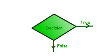 decision flowchart symbols image gallery decision symbol