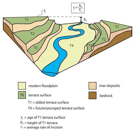 terrasse zeichnen file a series of paired river terraces jpg wikimedia commons