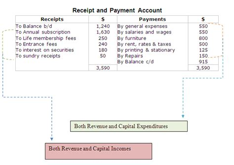 receipts and payments accounts template receipts and payments accounting accounting education