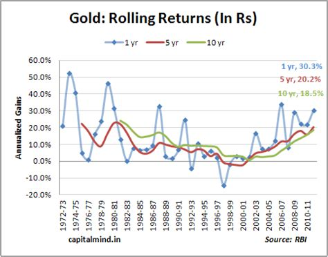 chart of the day: 40 years of gold capitalmind